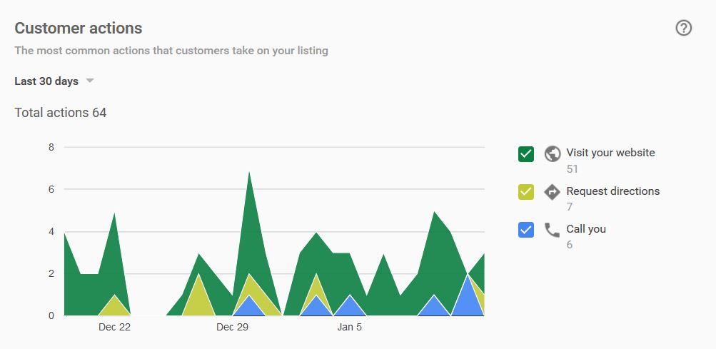 Google My Business Insights - Customer Actions - markscheets.com