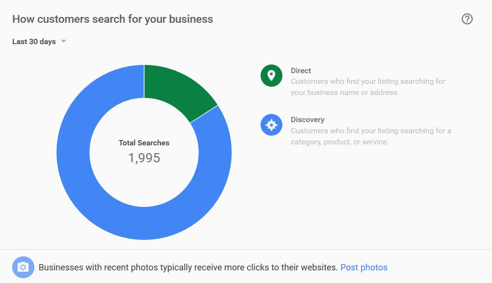 Google My Business Insights - How Customers search for your business - markscheets.com