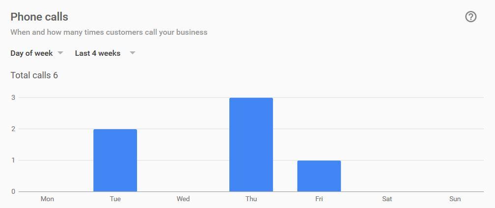 Google My Business Insights - Phone Calls - markscheets.com