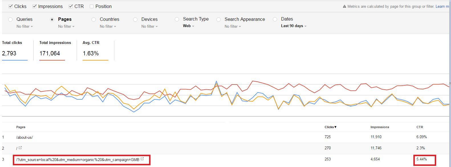 Google My Business Google Search Console Data - markscheets.com